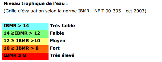 classes qualité IBMR